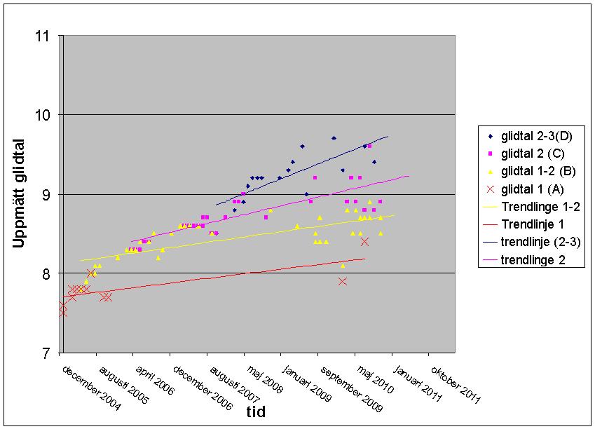 Uppmätta glidtal 2004-2010